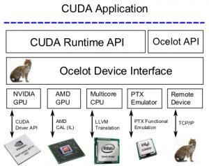 GPU Ocelot